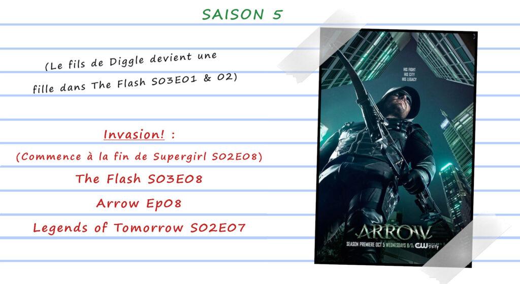 Guide de visionnage des séries CW 35