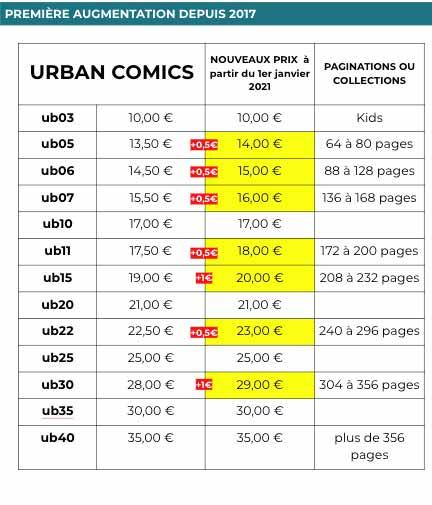 Urban Comics augmente certains de ses tarifs, à partir du 1er janvier 2021 34